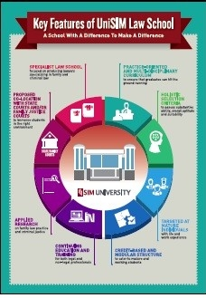 thumbnail for infographic key features of unisim law school
