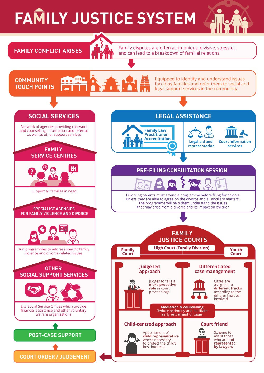 infographic: family justice system